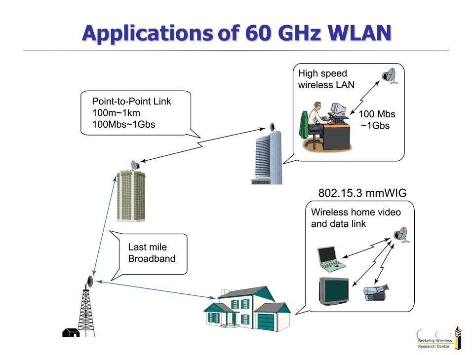 Nigeria to Open 60GHZ Band for Off Internet Wireless Communication
